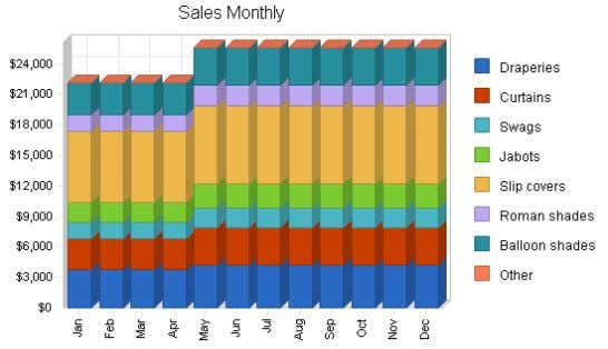 Need actual charts? We recommend using LivePlan as the easiest way to create graphs for
