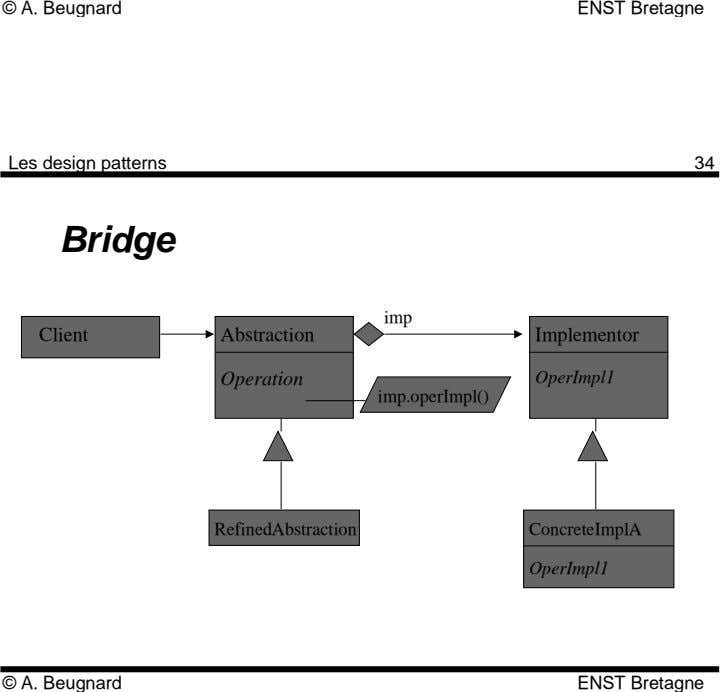 © A. Beugnard ENST Bretagne Les design patterns 34 Bridge imp Client Abstraction Implementor Operation