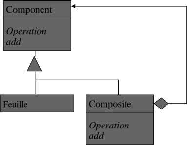 Component Operation add Feuille Composite Operation add
