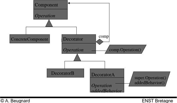 Component Operation comp ConcreteComponent Decorator Operation comp.Operation() DecoratorB DecoratorA
