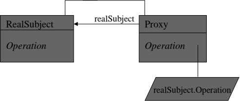realSubject RealSubject Proxy Operation Operation realSubject.Operation