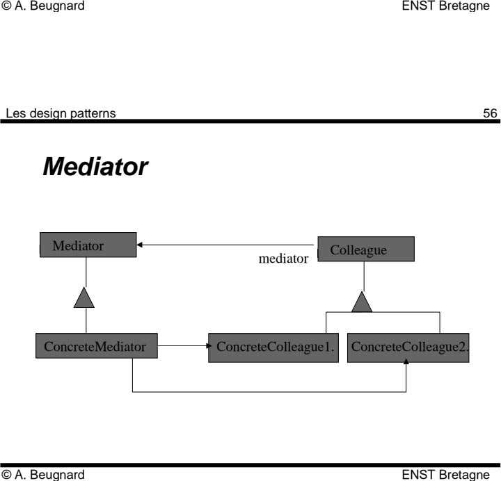 © A. Beugnard ENST Bretagne Les design patterns 56 Mediator Mediator Colleague mediator ConcreteMediator