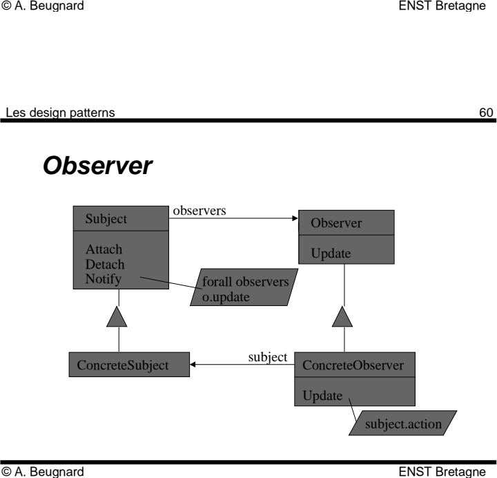 © A. Beugnard ENST Bretagne Les design patterns 60 Observer observers Subject Observer Attach Update