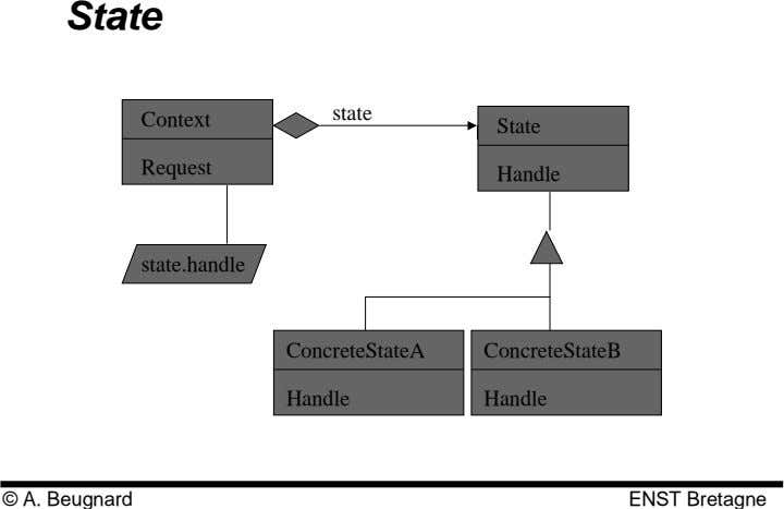 State state Context State Request Handle state.handle ConcreteStateA ConcreteStateB Handle Handle © A.