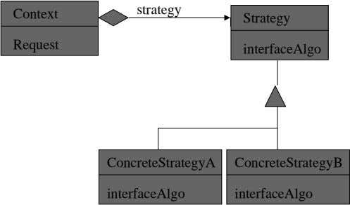 strategy Context Strategy Request interfaceAlgo ConcreteStrategyA ConcreteStrategyB interfaceAlgo interfaceAlgo