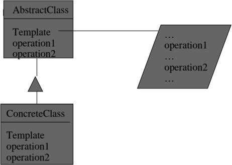 AbstractClass Template … operation1 operation1 operation2 … operation2 … ConcreteClass Template