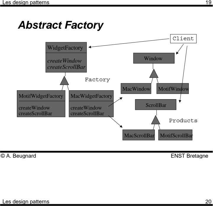 Les design patterns 19 Abstract Factory Client WidgetFactory Window createWindow createScrollBar Factory