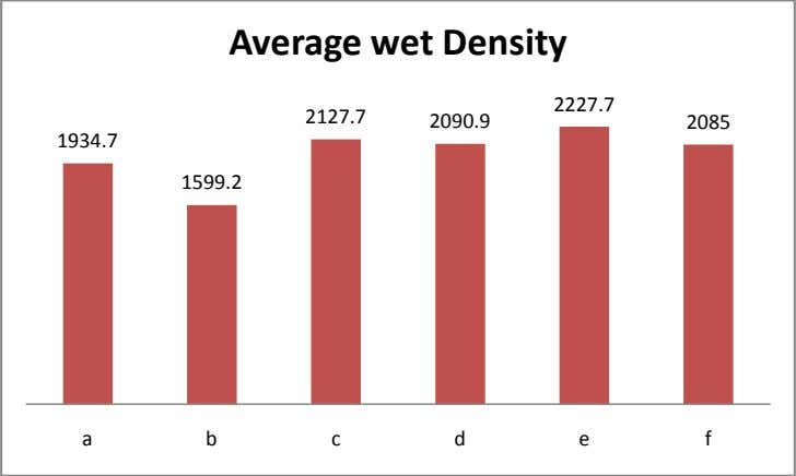 Average wet Density 2227.7 2127.7 2090.9 2085 1934.7 1599.2 a b c d e f