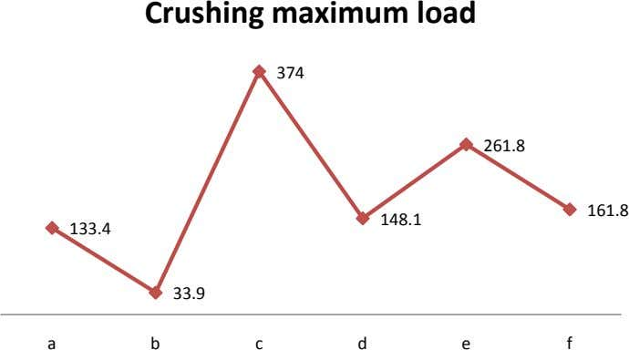 Crushing maximum load 374 261.8 161.8 148.1 133.4 33.9 a b c d e f
