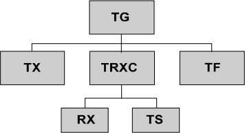 (RX) 8. Interface Switch (IS) 9. Timing Function (TF) 10. Time Slots (TS) Managed object block