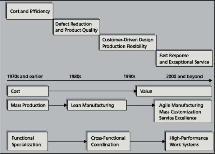 14 Operations Management Figure 1.1: Chronology of Operations Management Themes Some important developments during this