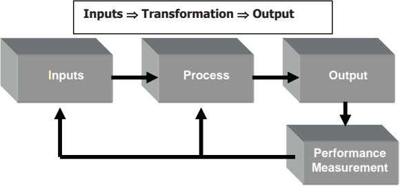 Inputs Transformation Output Inputs Process Output Performance Measurement