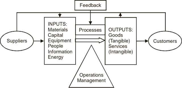 Feedback INPUTS: Materials Processes OUTPUTS: Capital Goods Suppliers Equipment (Tangible) Customers People
