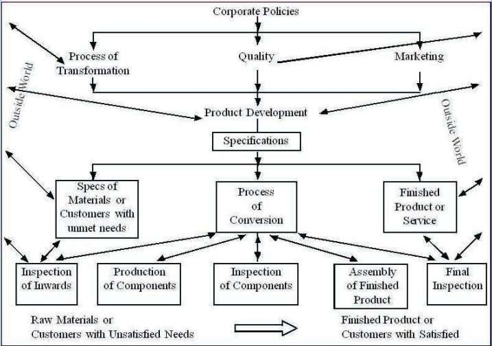 HRM with labour force and marketing with customers. Figure 2.1: Customer Orientation in Production and