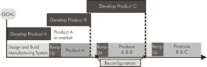 the impact on the body armor. 51 Product and Product Design Figure 3.2: Product Design Cycle