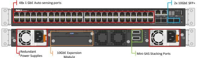 48x 1 GbE Auto-sensing ports 2x 10GbE SFP+ Redundant 10GbE Expansion Mini-SAS Stacking Ports Power