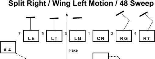 Split Right / Wing Left Motion / 48 Sweep 7 5 3 1 2 4