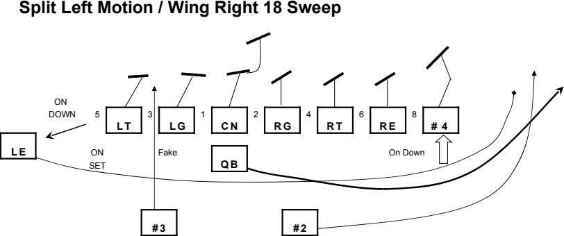 Split Left Motion / Wing Right 18 Sweep ON DOWN 5 3 1 2 4