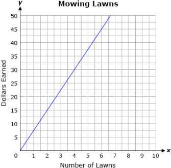 mows lawns on the weekends. He graphed his earnings below. Question 2 . What is the