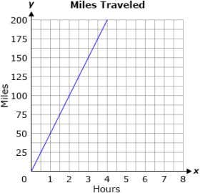 summer. The miles she traveled are shown on the given graph. What is the unit rate