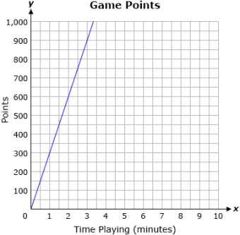 game on the computer. He graphed the points he earned below. Question 30 . What is