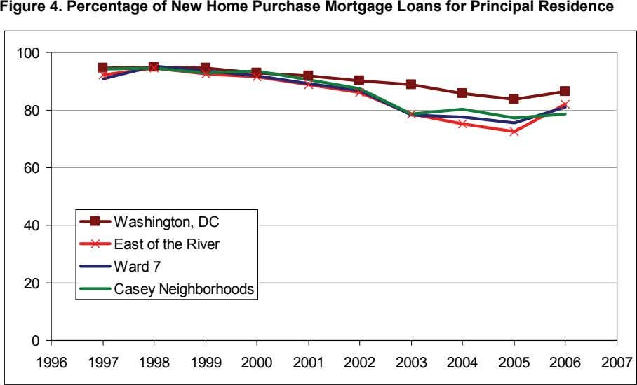 Figure 4. Percentage of New Home Purchase Mortgage Loans for Principal Residence 100 80 60