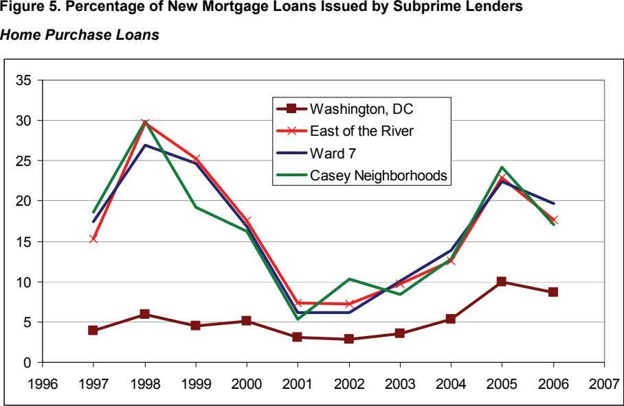 Figure 5. Percentage of New Mortgage Loans Issued by Subprime Lenders Home Purchase Loans 35