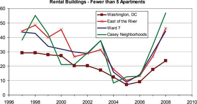 Rental Buildings - Fewer than 5 Apartments 60 Washington, DC East of the River 50