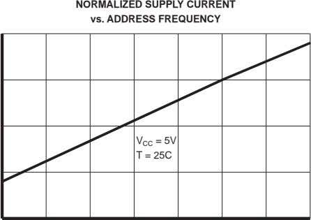 NORMALIZED SUPPLY CURRENT vs. ADDRESS FREQUENCY V CC = 5V T = 25C