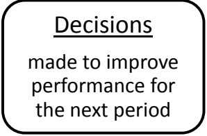 Decisions made to improve performance for the next period
