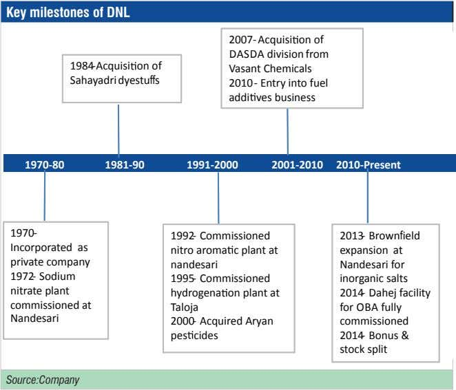 Key milestones of DNL 1984-Acquisi on of Sahayadri dyestuffs 2007- Acquisi on of DASDA division