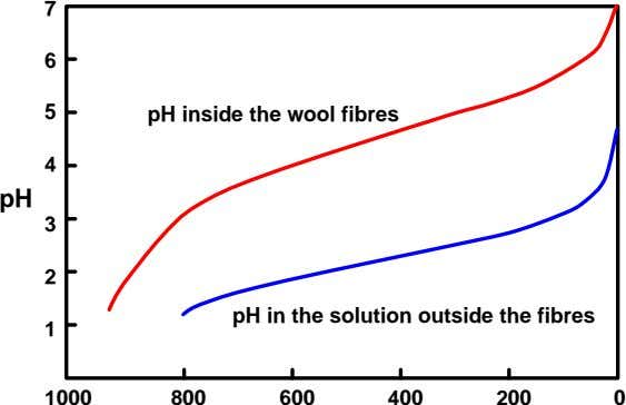 7 6 5 pH inside the wool fibres 4 pH 3 2 pH in the solution