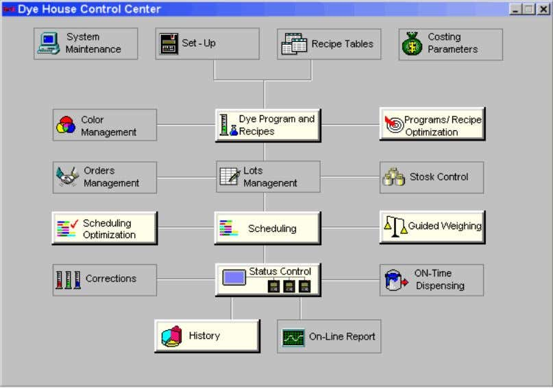 "Arel dyehouse control centre Standard Software Modules ""Control Room"" basic module, including dye programs management and"