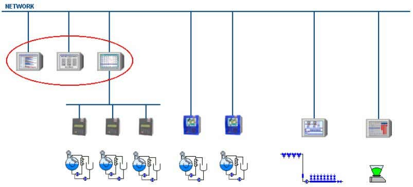Arel dyehouse control system ß The central control hardware is based on a single PC or