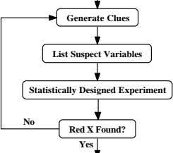 Generate Clues List Suspect Variables Statistically Designed Experiment No Red X Found? Yes