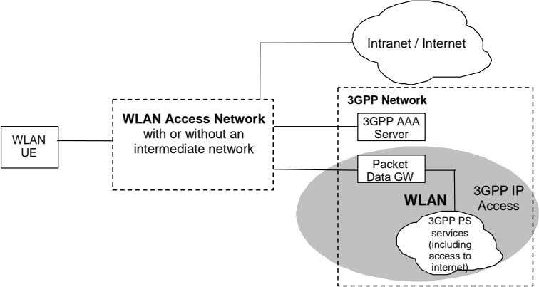 Intranet / Internet 3GPP Network 3GPP AAA WLAN WLAN Access Network with or without an
