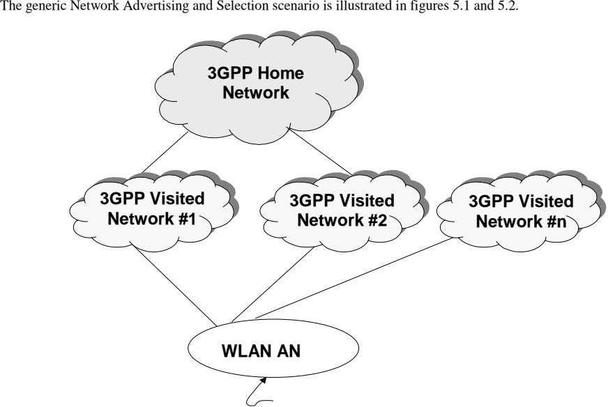 The generic Network Advertising and Selection scenario is illustrated in figures 5.1 and 5.2. 3GPP