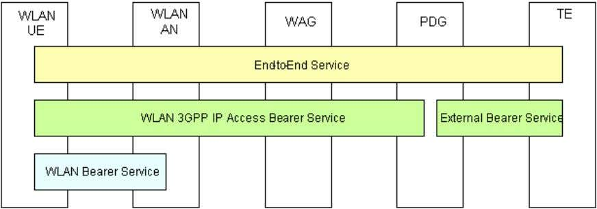 shows the considered QoS architecture for WLAN 3GPP IP Access. Figure 5.4: QoS Architecture for WLAN