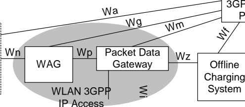 Wn Wp Packet Data Wz WAG Gateway Offline Wa Charging System WLAN 3GPP IP Access
