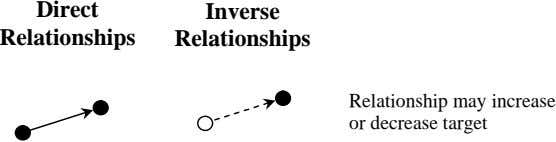 Direct Inverse Relationships Relationships Relationship may increase or decrease target