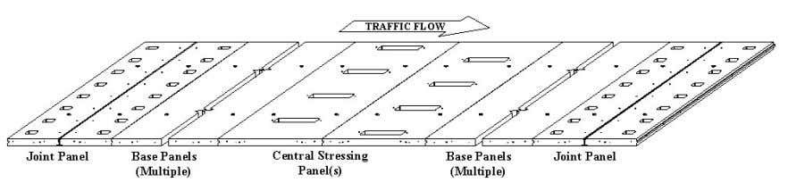between the central stressing panels and joint panels. Figure 2.1 Typical precast prestressed pavement assembly