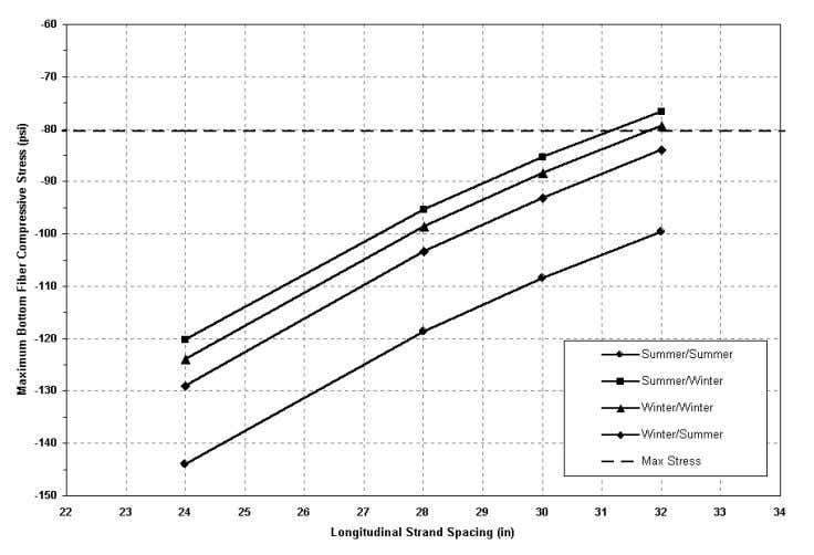 for a 500 ft slab length for the four climatic conditions. Figure 4.3 Results of the