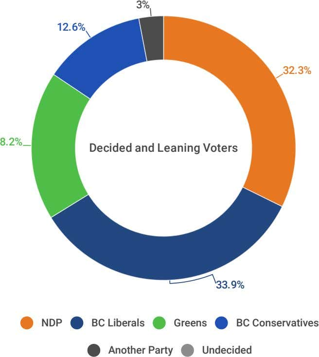 3% 12.6% 32.3% 8.2% Decided and Leaning Voters 33.9% NDP BC Liberals Greens BC Conservatives