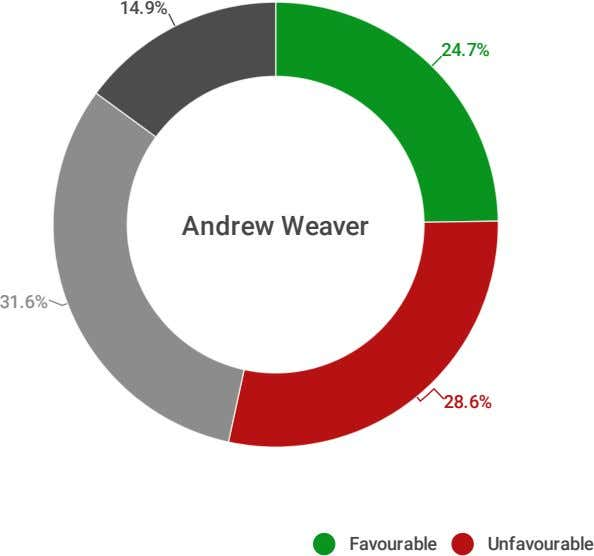 14.9% 24.7% Andrew Weaver 31.6% 28.6% Favourable Unfavourable