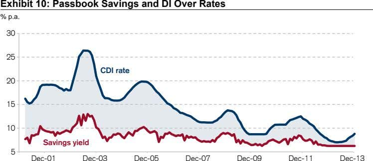 Exhibit 10: Passbook Savings and DI Over Rates % p.a. 30 25 CDI rate 20