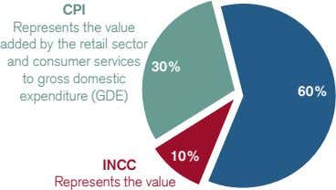CPI Represents the value added by the retail sector and consumer services 30% to gross