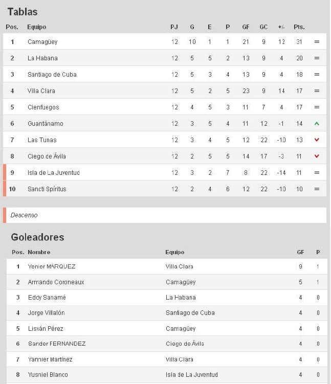 Posiciones y Goleadores en Fútbol Cubano