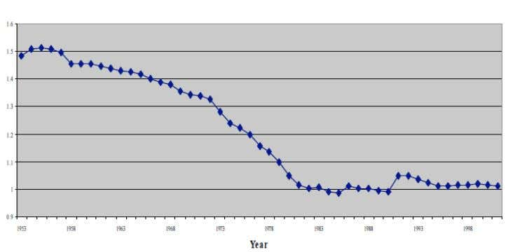 "15: Inflation Adjusted Alcoholic Beverage Prices, 1953-2001 Source: ""Reducing Morbidity and Mortality through Alcohol"
