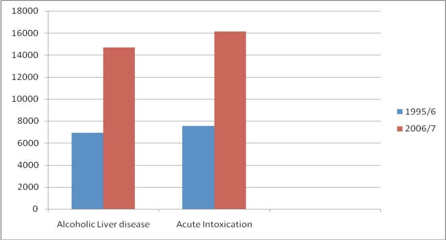 for Alcoholic Liver Disease and Acute Intoxication Source: Hospital Episode Statistics, The Information Centre,
