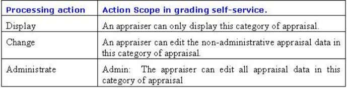 certain permitted actions in the appraisal self-service. Via IMG, system administrator can define what kind of